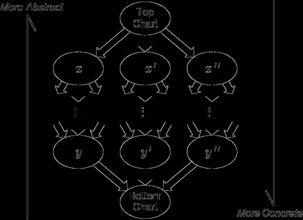 The set of all Codecharts modelling program P is a Lattice