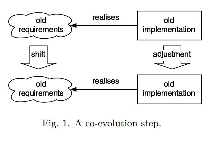 co-evolution-step