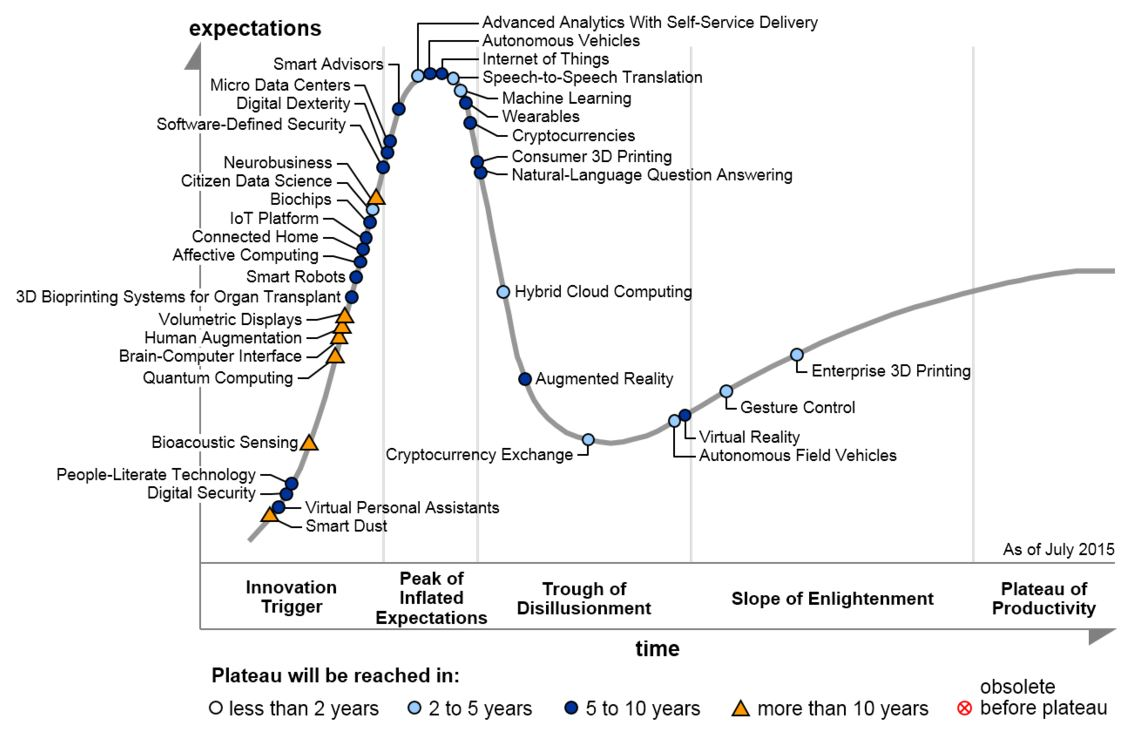 Hype Cycle: Emerging Technologies (Gartner 2016)