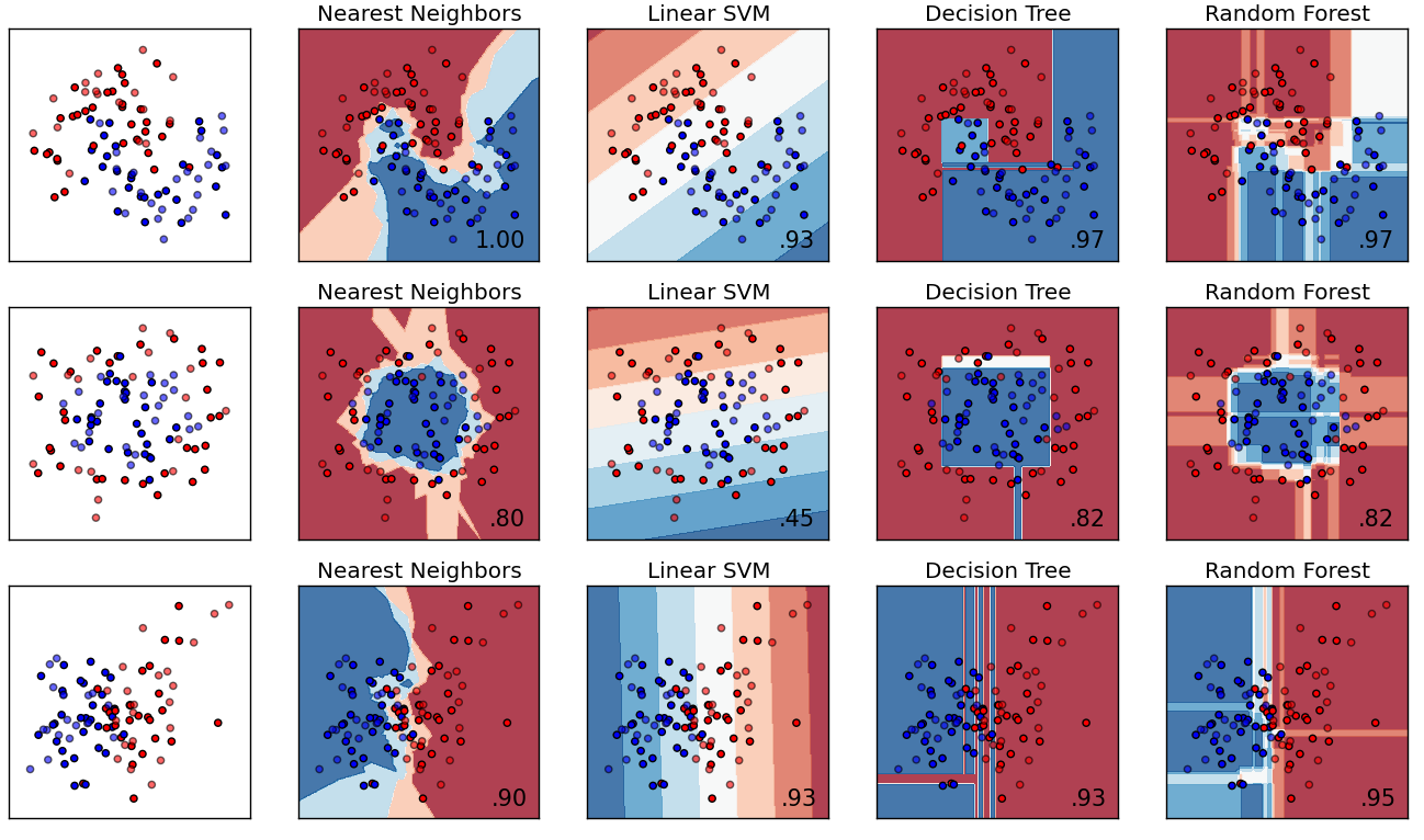 A comparison of supervised learning algorithms (scikit-learn.com)