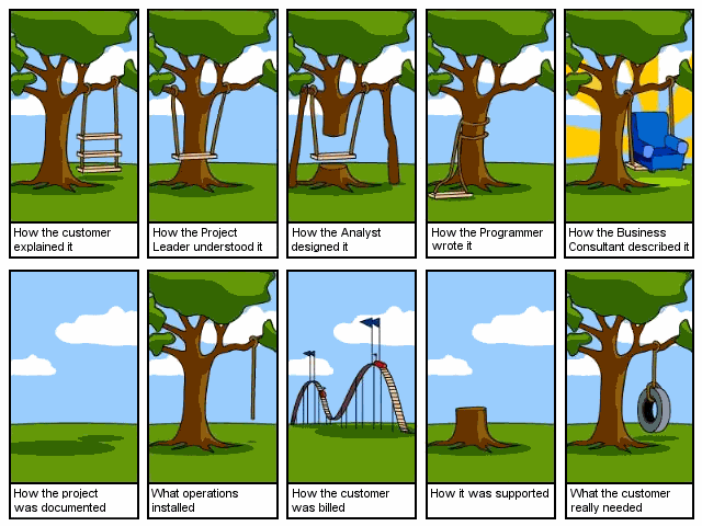 A variation on the tree swing cartoon for the software lifecycle in practice (Pre-1970; origin unknown)
