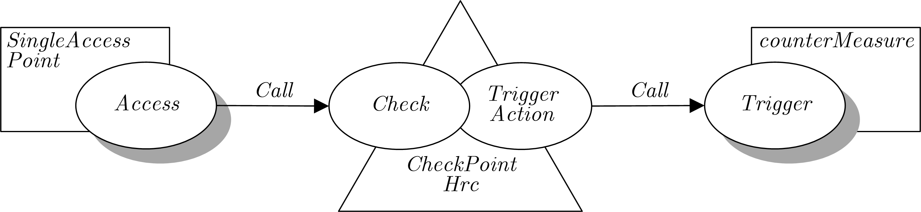 Codechart of the Check-Point Pattern
